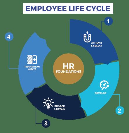 employeelifecycle